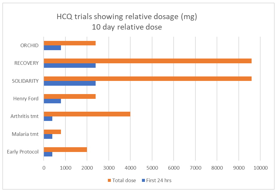 Graph: Dose comparison between each HCQ trials