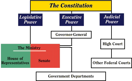 Governmental powers derived from the constitution