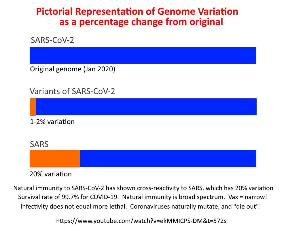 Genome variation comparison